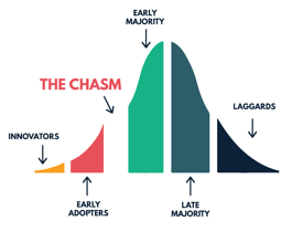The Open Source Chasm