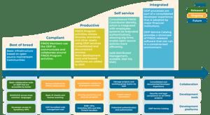 ODP Roadmap