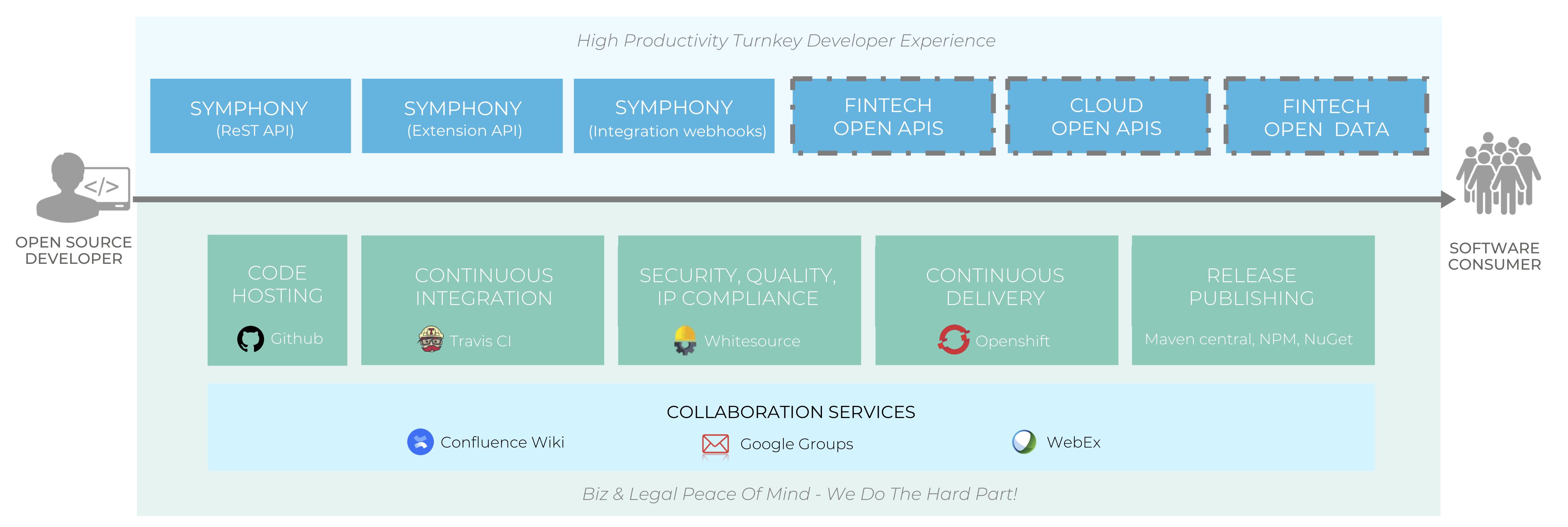 The Open Developer Platform
