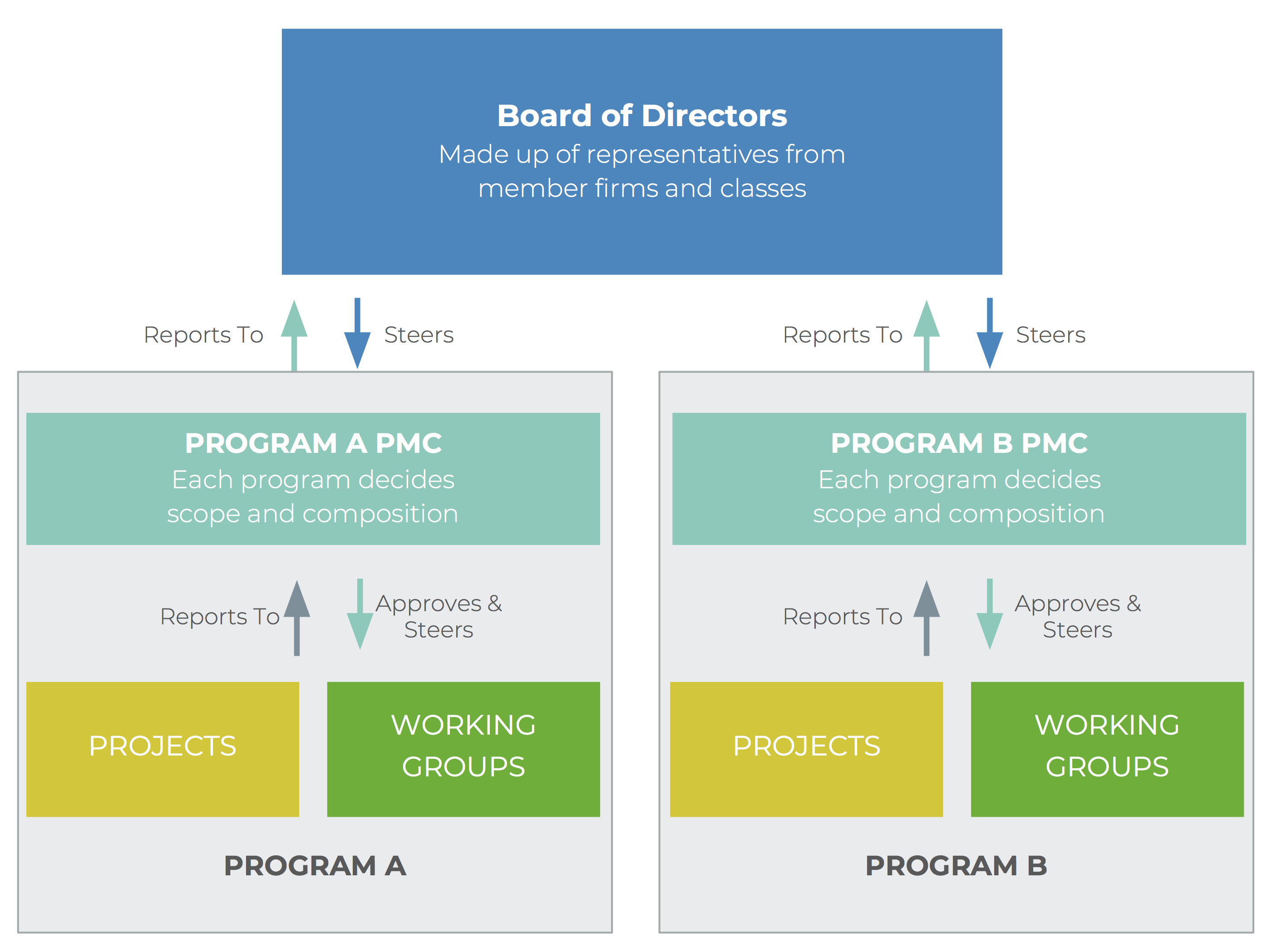 finos-programs-projects-working-groups.png
